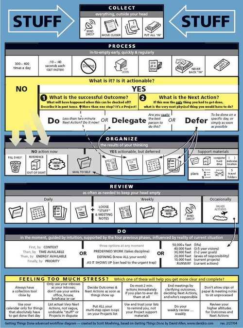 gtd todoist setup guide pdf