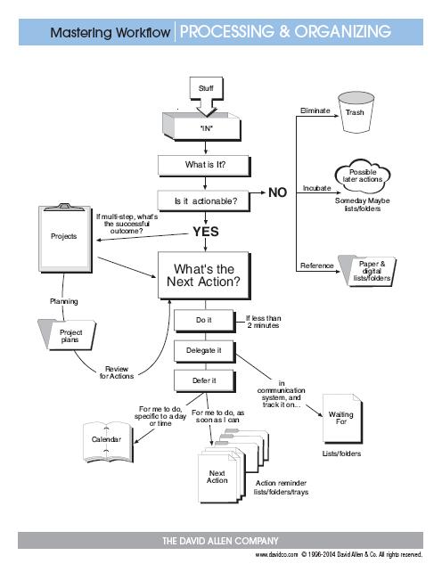 Gtd Workflow Chart Wiring Diagrams